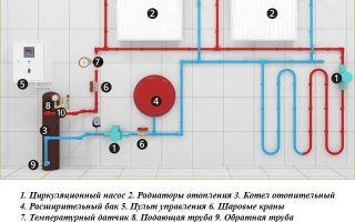 Монтажные схемы водяных теплых полов в частном доме — обзор!