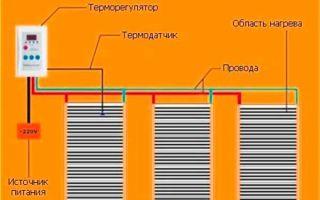Электрические теплые полы под линолеум — инструкция