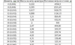 Калькулятор перевода метража арматуры в тонны и разъяснения