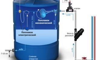 Насосная станция для частного дома: водоснабжение без проблем