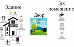 Что такое умный дом: программа, суть и принцип работы системы