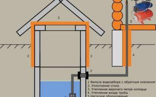 Водопровод на даче из колодца своими руками — инструкция!
