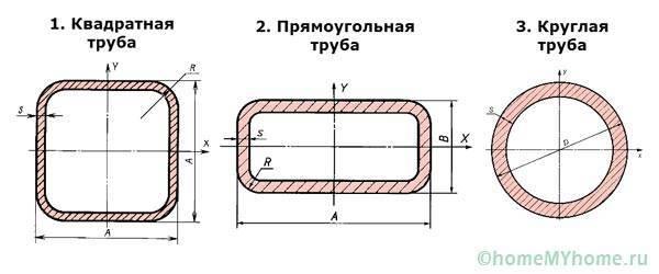 Вес трубы стальной калькулятор и теория расчета