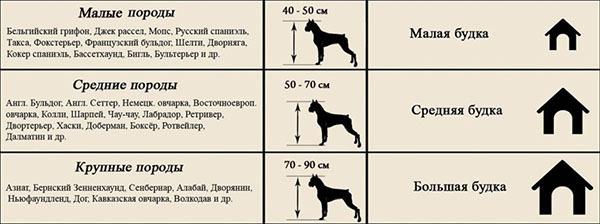 Как сделать будку для собаки своими руками: советы, чертежи, нюансы