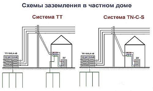 Заземление в частном доме своими руками 220В и 380В