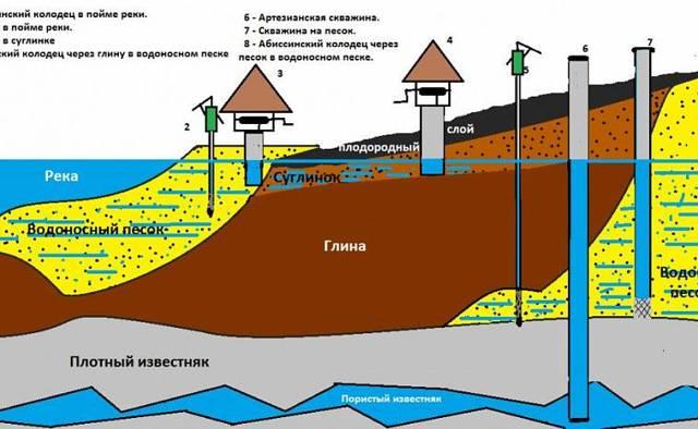 Водоснабжение частного дома из колодца: пошаговая инструкция
