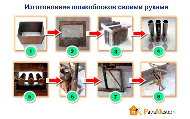 Дом из шлакоблока: плюсы и минусы, строительство своими руками