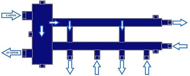 Гидрострелка: принцип работы, назначение и расчеты без ошибок
