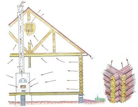 Вентиляция в частном доме своими руками схема
