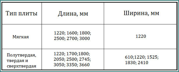 ДВП: что это такое, размеры листа, толщина и цена, разновидности