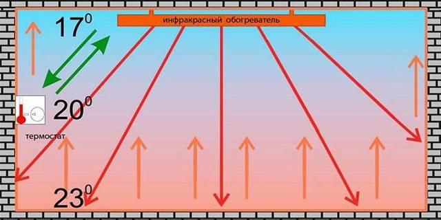 Инфракрасные обогреватели с терморегулятором для дачи