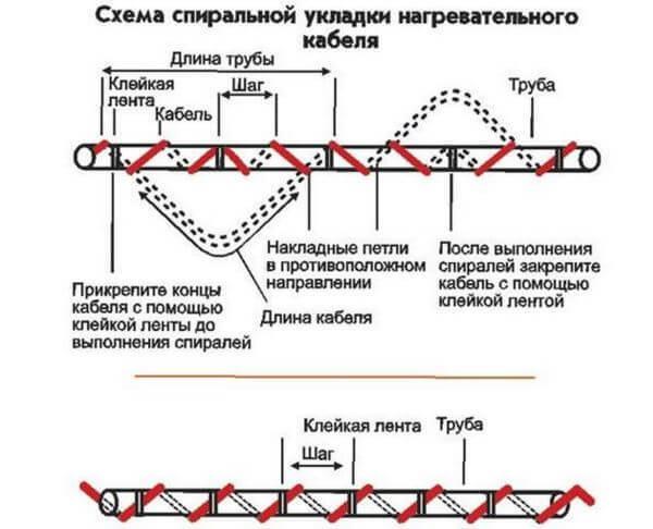 Кабель для обогрева водопроводной трубы: конструкция и монтаж