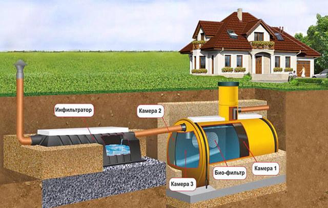 Автономная канализация в частном доме как выбрать - советы.