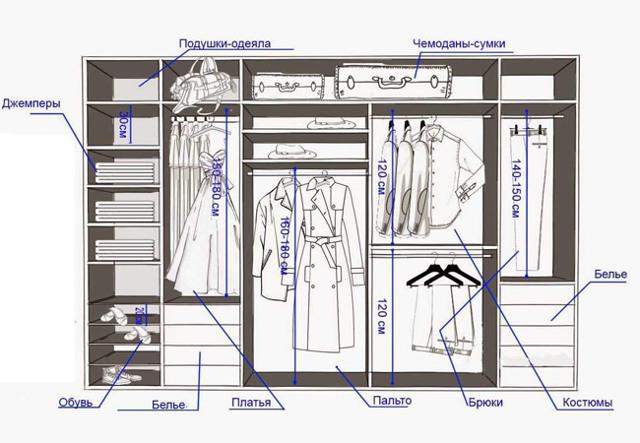 Гардеробная своими руками: фото, чертежи и схемы, инструкции