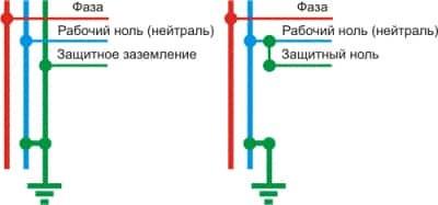Зануление и заземление: в чем разница, когда и где применяются