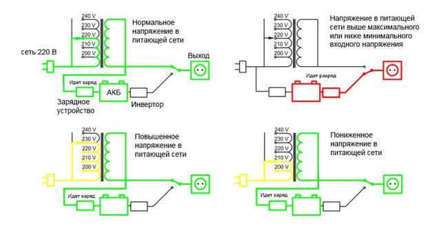 ИБП для компьютера: виды, критерии выбора, рейтинг лучших моделей