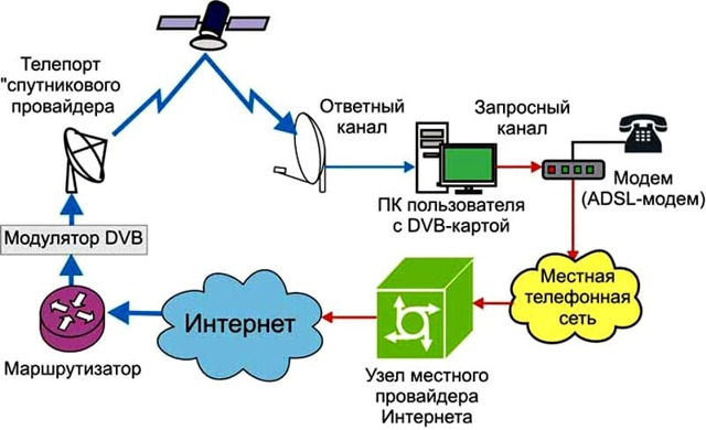 Как провести интернет на дачу: варианты и рекомендации экспертов