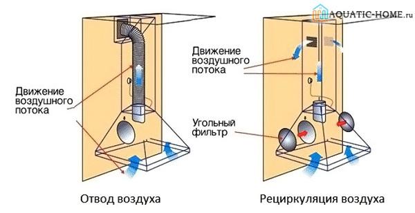 Вытяжки для кухни с отводом в вентиляцию - изучаем!