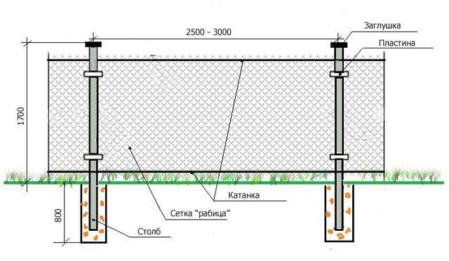 Забор из сетки-рабицы: типы и способы монтажа на столбы