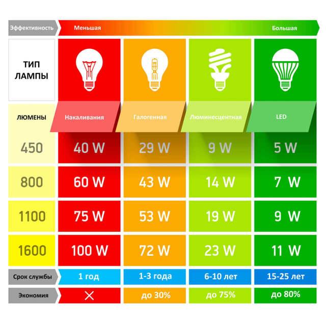 Датчик света для уличного освещения – экономия денег