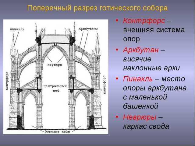 Готический стиль в архитектуре