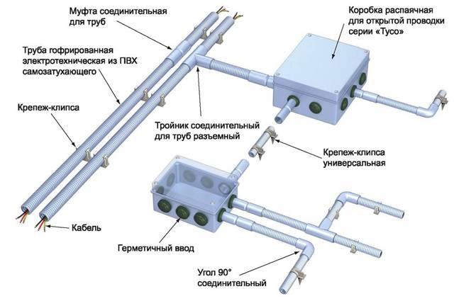 Гофра для проводов и кабеля: секреты выбора и нюансы монтажа