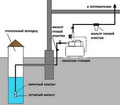 Водопровод на даче из колодца своими руками - инструкция!