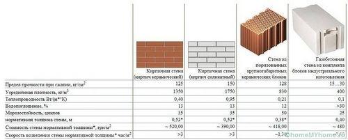 Газобетонные блоки: размеры и цены за штуку, преимущества