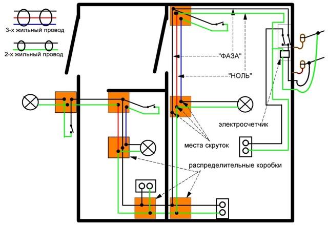 Внешняя ретро проводка: особенности применения в интерьере