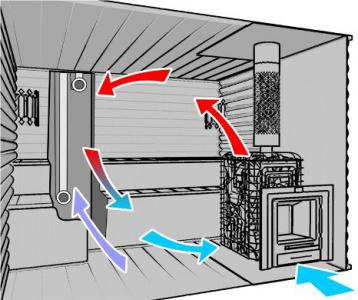 Вентиляция в бане своими руками: пошаговое руководство с фото