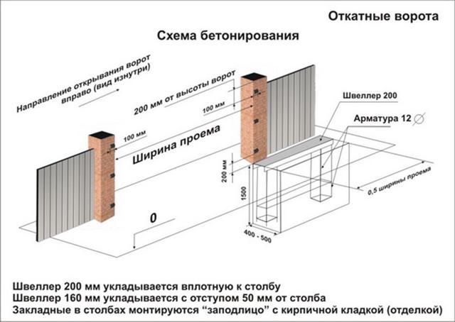 Ворота своими руками: чертежи, фото и видео разных конструкций