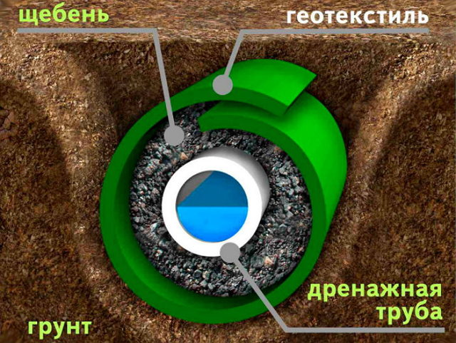 Дренажные трубы для отвода грунтовых вод: критерии выбора и монтаж
