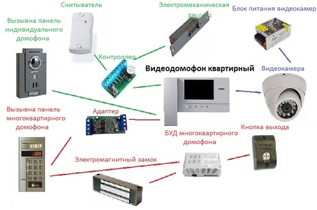 Видеодомофон для квартиры с подключением к подъездному домофону