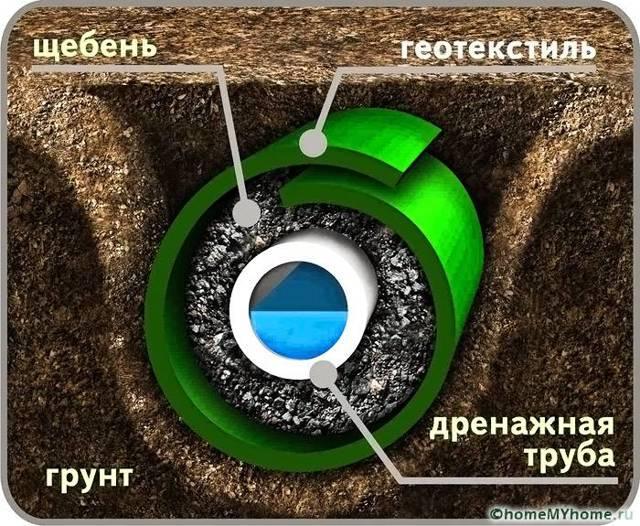 Дренажная система вокруг дома: устройство дренажа своими руками