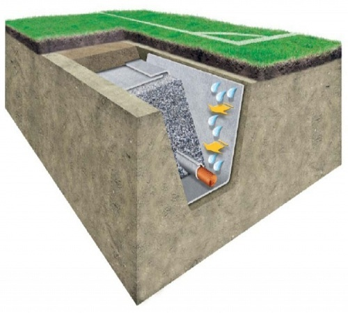 Геотекстиль для дренажа (геоткань): преимущества и секреты выбора