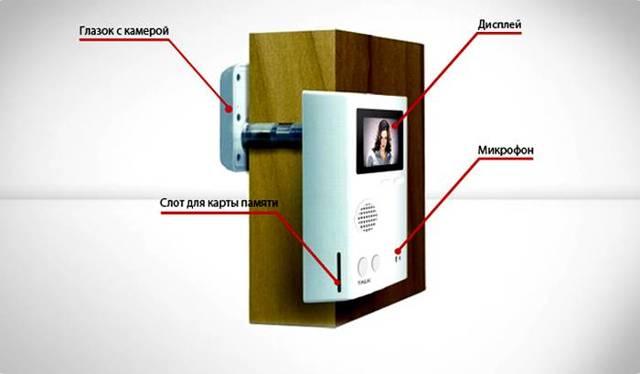 Видеоглазок для входной двери: секреты правильного выбора