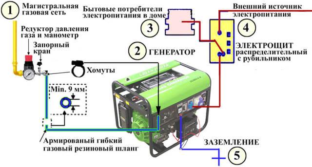 Газовый генератор для дома: устройство, нюансы монтажных работ