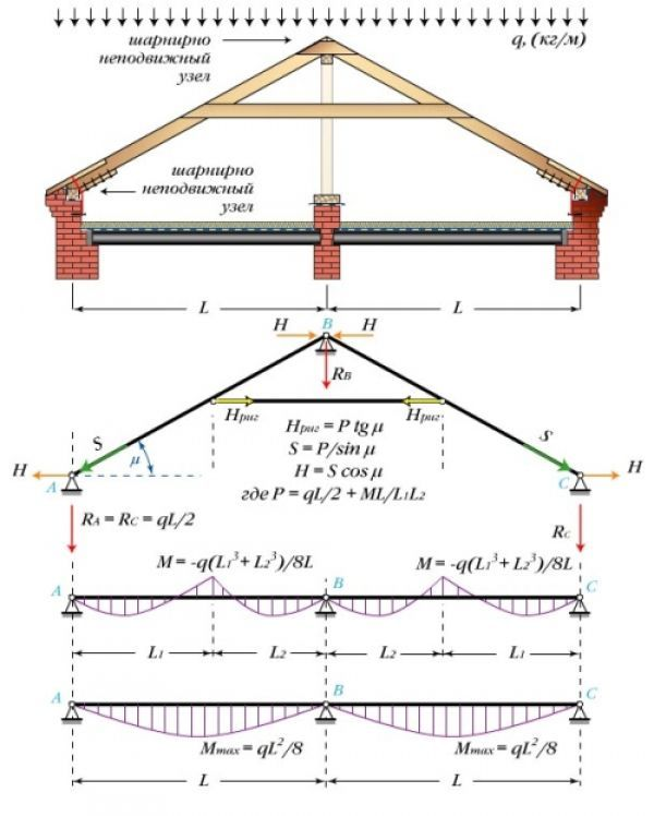 Калькулятор расчета удлинения стропил для формирования карнизного свеса с пояснениями
