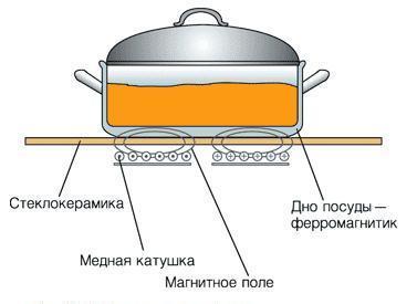 Посуда для индукционных плит, которая ускорит процесс приготовления пищи на индукционной плите