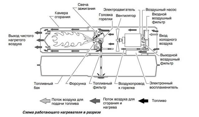 Электрическая тепловая пушка 220 В: устройство, модели