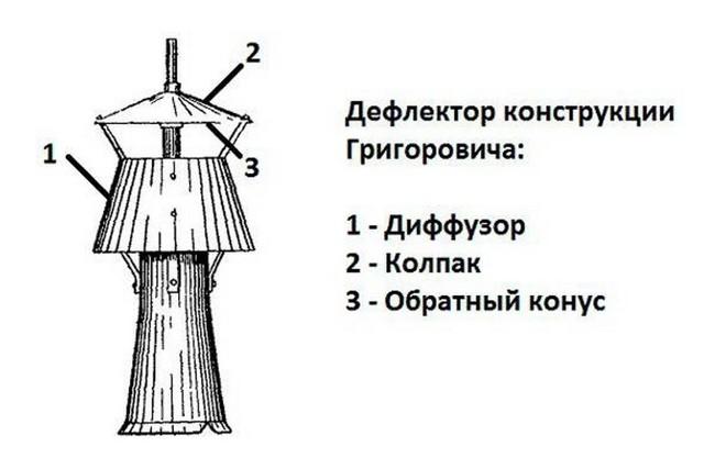 Колпак на трубу дымохода: выбрать или сделать своими руками