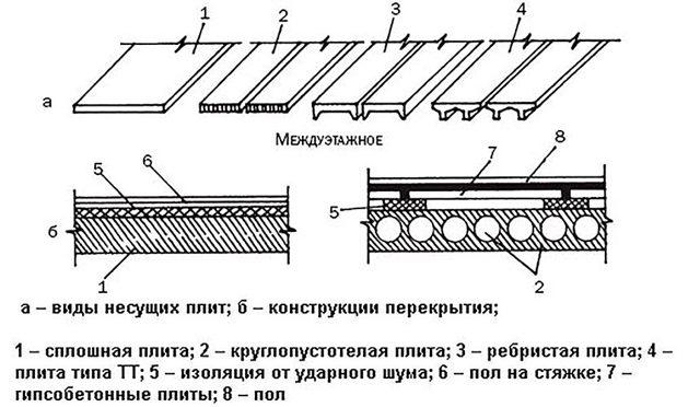 Калькулятор расчета дополнительной нагрузки на бетонную плиту