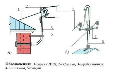 Проводка в квартире от щитка своими руками - как делать