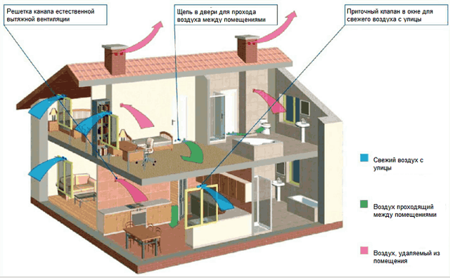 Монтаж пожарной сигнализации: виды, назначение приборов, проектирование