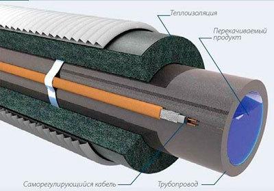 Саморегулирующий греющий кабель для водопровода