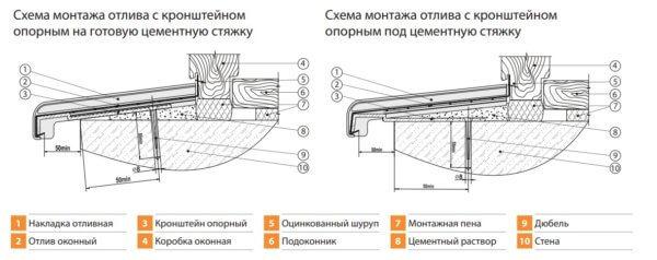Отливы для окон: требования, материалы, изготовление, установка
