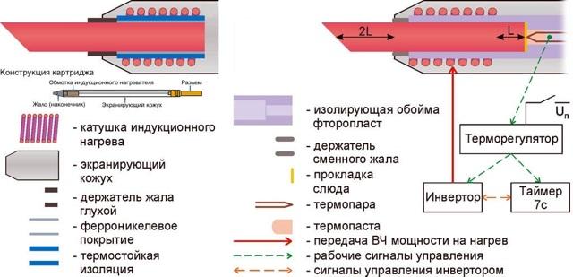 Паяльник для микросхем: секреты выбора и правильного применения