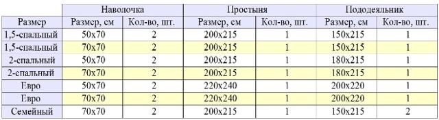 Размеры постельного белья: таблица по ГОСТу РФ и стандартам Европы