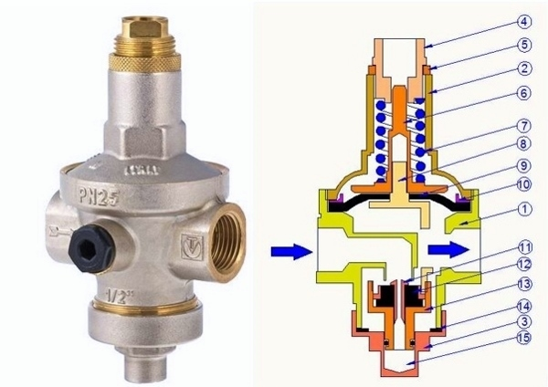 Регулятор давления воды в системе водоснабжения: устройство