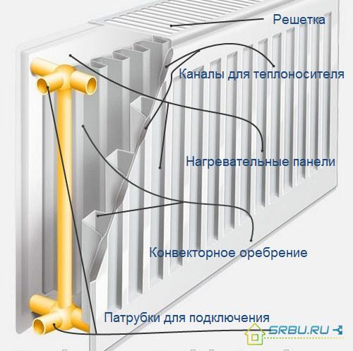 Экран на батарею отопления: виды, материалы, область применения
